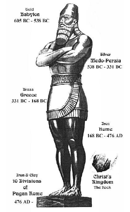 Daniel Interprets Nebuchadnezzars Dream